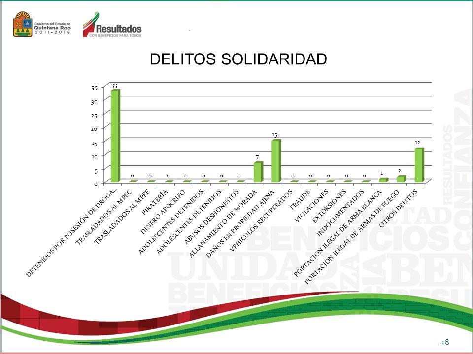 DELITOS SOLIDARIDAD 48