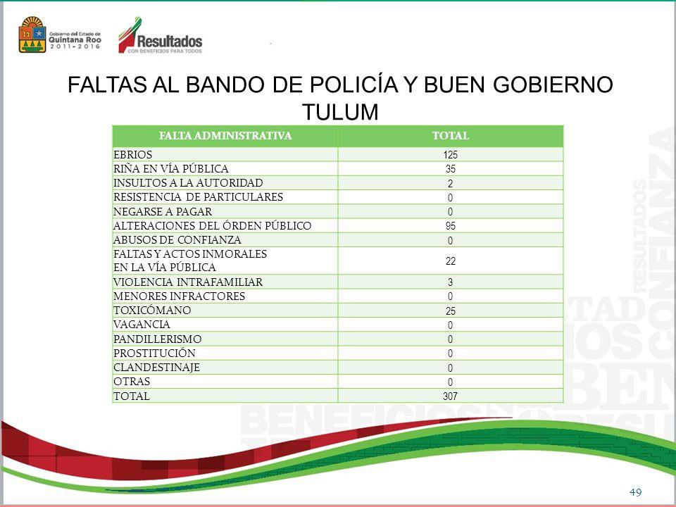 FALTA ADMINISTRATIVATOTAL EBRIOS 125 RIÑA EN VÍA PÚBLICA 35 INSULTOS A LA AUTORIDAD 2 RESISTENCIA DE PARTICULARES 0 NEGARSE A PAGAR 0 ALTERACIONES DEL ÓRDEN PÚBLICO 95 ABUSOS DE CONFIANZA 0 FALTAS Y ACTOS INMORALES EN LA VÍA PÚBLICA 22 VIOLENCIA INTRAFAMILIAR 3 MENORES INFRACTORES 0 TOXICÓMANO 25 VAGANCIA 0 PANDILLERISMO 0 PROSTITUCIÓN 0 CLANDESTINAJE 0 OTRAS 0 TOTAL 307 FALTAS AL BANDO DE POLICÍA Y BUEN GOBIERNO TULUM 49