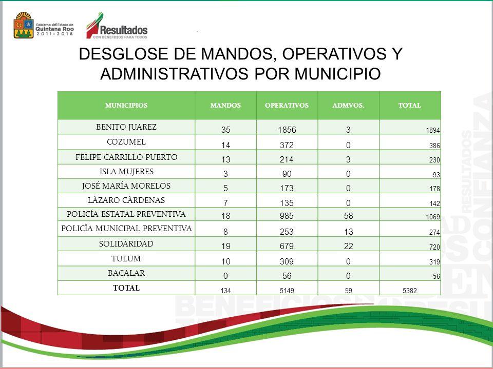 PANDILLAS 96 MUNICIPIOPANDILLAS BENITO JUÁREZ108 COZUMEL4 FELIPE CARRILLO PUERTO8 ISLA MUJERES0 JOSÉ MARÍA MORELOS0 LÁZARO CÁRDENAS0 POLICÍA ESTATAL PREVENTIVA32 POLICÍA MUNICIPAL PREVENTIVA5 SOLIDARIDAD17 TULUM6 TOTAL ESTATAL180