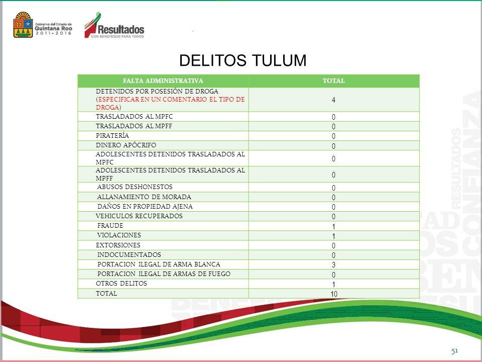 DELITOS TULUM 51 FALTA ADMINISTRATIVATOTAL DETENIDOS POR POSESIÓN DE DROGA (ESPECIFICAR EN UN COMENTARIO EL TIPO DE DROGA) 4 TRASLADADOS AL MPFC 0 TRASLADADOS AL MPFF 0 PIRATERÍA 0 DINERO APÓCRIFO 0 ADOLESCENTES DETENIDOS TRASLADADOS AL MPFC 0 ADOLESCENTES DETENIDOS TRASLADADOS AL MPFF 0 ABUSOS DESHONESTOS 0 ALLANAMIENTO DE MORADA 0 DAÑOS EN PROPIEDAD AJENA 0 VEHICULOS RECUPERADOS 0 FRAUDE 1 VIOLACIONES 1 EXTORSIONES 0 INDOCUMENTADOS 0 PORTACION ILEGAL DE ARMA BLANCA 3 PORTACION ILEGAL DE ARMAS DE FUEGO 0 OTROS DELITOS 1 TOTAL 10