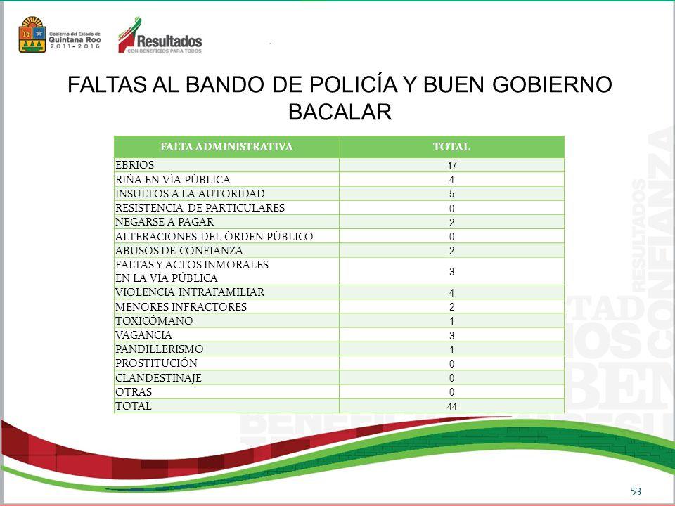 53 FALTAS AL BANDO DE POLICÍA Y BUEN GOBIERNO BACALAR FALTA ADMINISTRATIVATOTAL EBRIOS 17 RIÑA EN VÍA PÚBLICA 4 INSULTOS A LA AUTORIDAD 5 RESISTENCIA DE PARTICULARES 0 NEGARSE A PAGAR 2 ALTERACIONES DEL ÓRDEN PÚBLICO 0 ABUSOS DE CONFIANZA 2 FALTAS Y ACTOS INMORALES EN LA VÍA PÚBLICA 3 VIOLENCIA INTRAFAMILIAR 4 MENORES INFRACTORES 2 TOXICÓMANO 1 VAGANCIA 3 PANDILLERISMO 1 PROSTITUCIÓN 0 CLANDESTINAJE 0 OTRAS 0 TOTAL 44