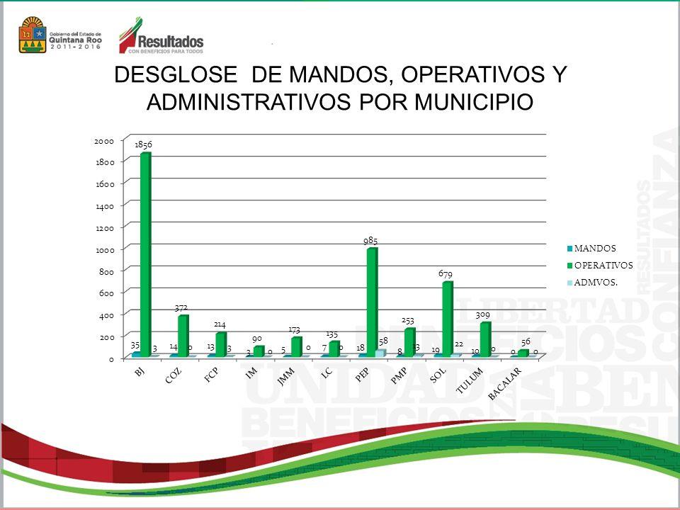 FALTA ADMINISTRATIVATOTAL EBRIOS 189 RIÑA EN VÍA PÚBLICA 91 INSULTOS A LA AUTORIDAD 7 RESISTENCIA DE PARTICULARES 0 NEGARSE A PAGAR 0 ALTERACIONES DEL ÓRDEN PÚBLICO 124 ABUSOS DE CONFIANZA 0 FALTAS Y ACTOS INMORALES EN LA VÍA PÚBLICA 39 VIOLENCIA INTRAFAMILIAR 9 MENORES INFRACTORES 0 TOXICÓMANO 33 VAGANCIA 0 PANDILLERISMO 0 PROSTITUCIÓN 0 CLANDESTINAJE 0 OTRAS 5 TOTAL 497 FALTAS AL BANDO DE POLICÍA Y BUEN GOBIERNO COZUMEL 17