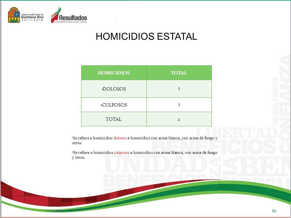 61 HOMICIDIOSTOTAL 1 DOLOSOS 1 2 CULPOSOS 1 TOTAL 2 HOMICIDIOS ESTATAL 1 Se refiere a homicidios dolosos a homicidios con arma blanca, con arma de fuego y otros.
