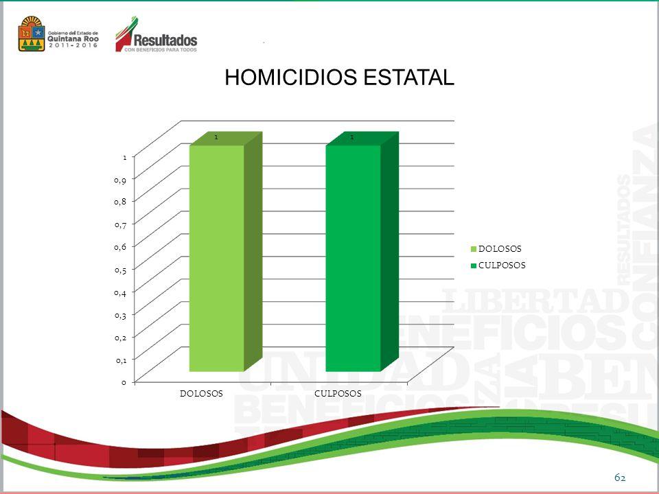 62 HOMICIDIOS ESTATAL