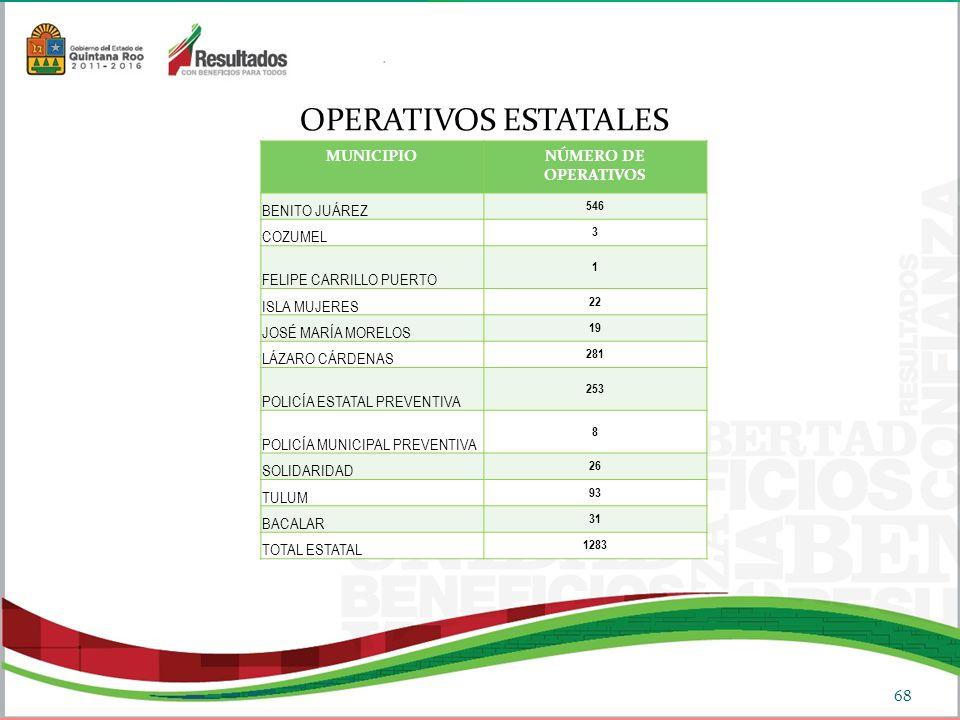 OPERATIVOS ESTATALES 68 MUNICIPIONÚMERO DE OPERATIVOS BENITO JUÁREZ 546 COZUMEL 3 FELIPE CARRILLO PUERTO 1 ISLA MUJERES 22 JOSÉ MARÍA MORELOS 19 LÁZARO CÁRDENAS 281 POLICÍA ESTATAL PREVENTIVA 253 POLICÍA MUNICIPAL PREVENTIVA 8 SOLIDARIDAD 26 TULUM 93 BACALAR 31 TOTAL ESTATAL 1283