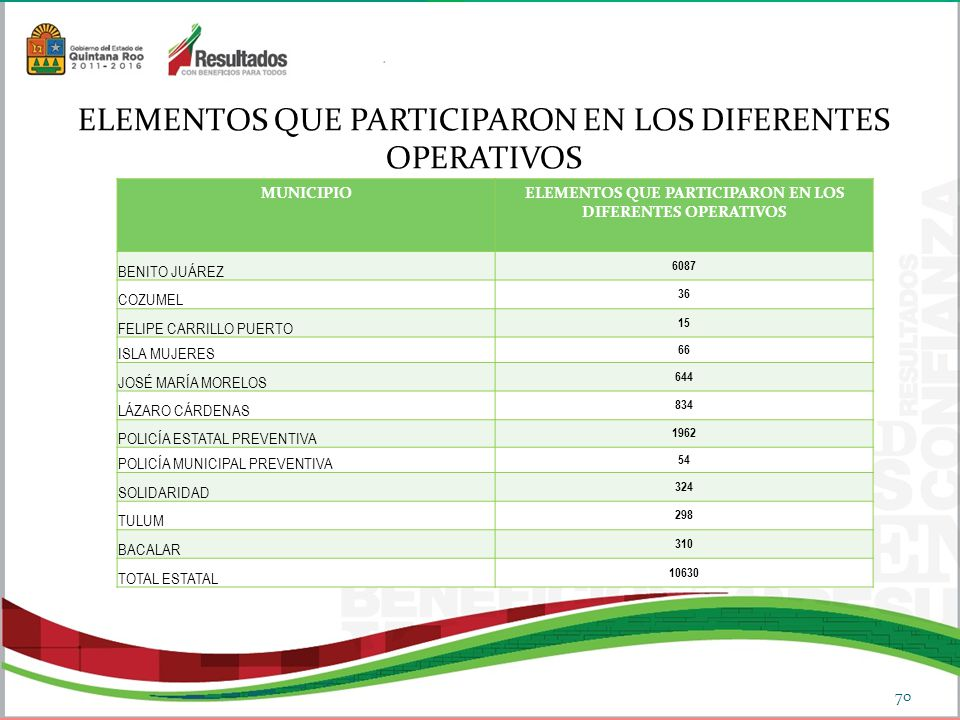 ELEMENTOS QUE PARTICIPARON EN LOS DIFERENTES OPERATIVOS 70 MUNICIPIOELEMENTOS QUE PARTICIPARON EN LOS DIFERENTES OPERATIVOS BENITO JUÁREZ 6087 COZUMEL 36 FELIPE CARRILLO PUERTO 15 ISLA MUJERES 66 JOSÉ MARÍA MORELOS 644 LÁZARO CÁRDENAS 834 POLICÍA ESTATAL PREVENTIVA 1962 POLICÍA MUNICIPAL PREVENTIVA 54 SOLIDARIDAD 324 TULUM 298 BACALAR 310 TOTAL ESTATAL 10630