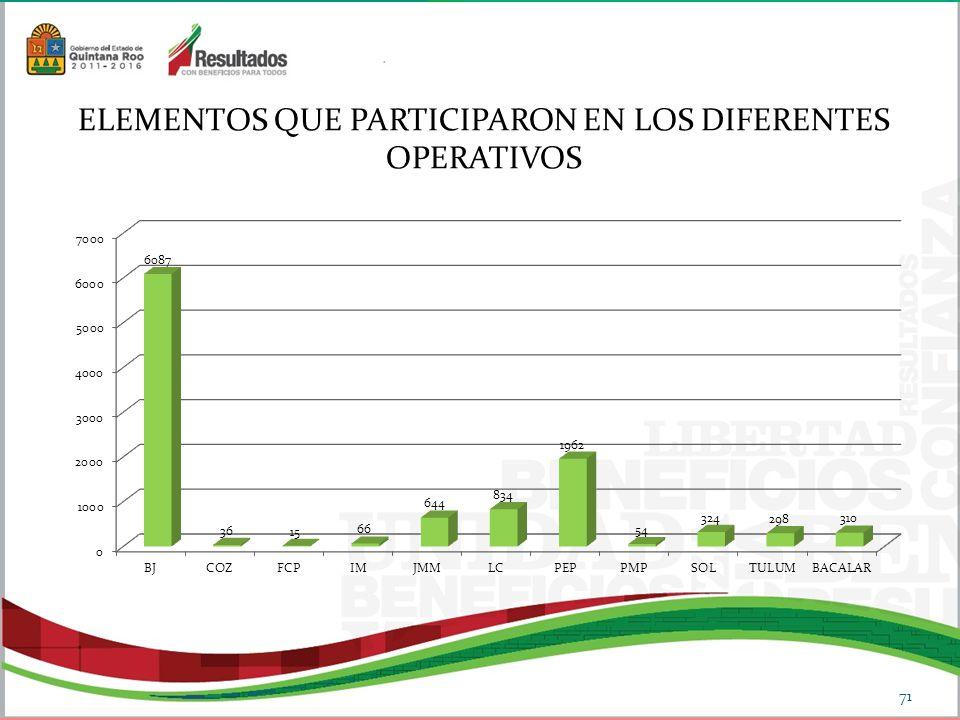 ELEMENTOS QUE PARTICIPARON EN LOS DIFERENTES OPERATIVOS 71