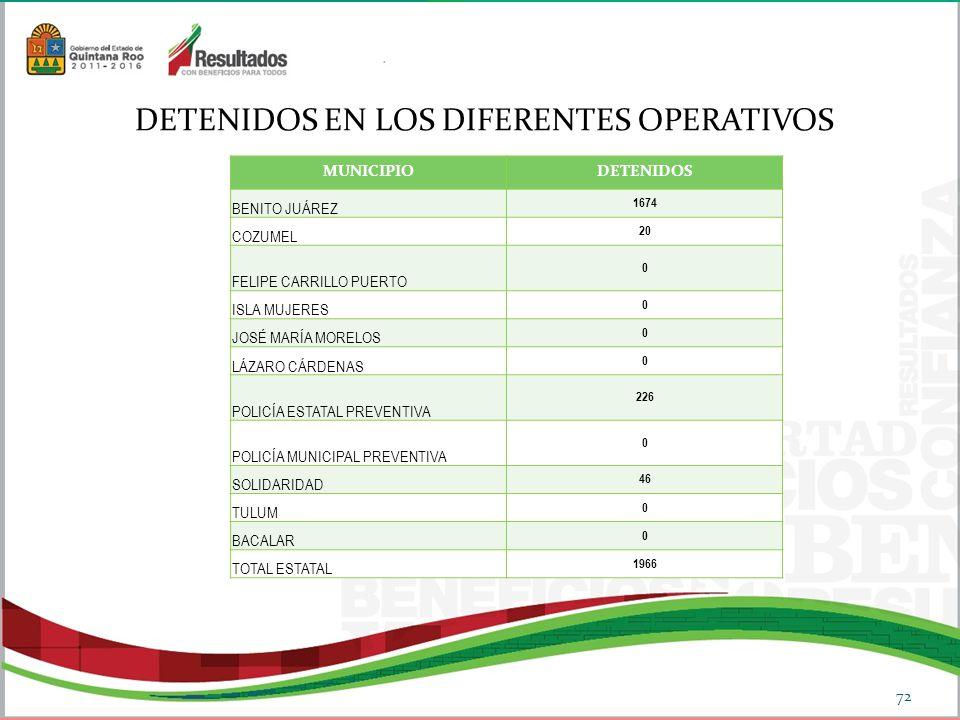 DETENIDOS EN LOS DIFERENTES OPERATIVOS 72 MUNICIPIODETENIDOS BENITO JUÁREZ 1674 COZUMEL 20 FELIPE CARRILLO PUERTO 0 ISLA MUJERES 0 JOSÉ MARÍA MORELOS 0 LÁZARO CÁRDENAS 0 POLICÍA ESTATAL PREVENTIVA 226 POLICÍA MUNICIPAL PREVENTIVA 0 SOLIDARIDAD 46 TULUM 0 BACALAR 0 TOTAL ESTATAL 1966
