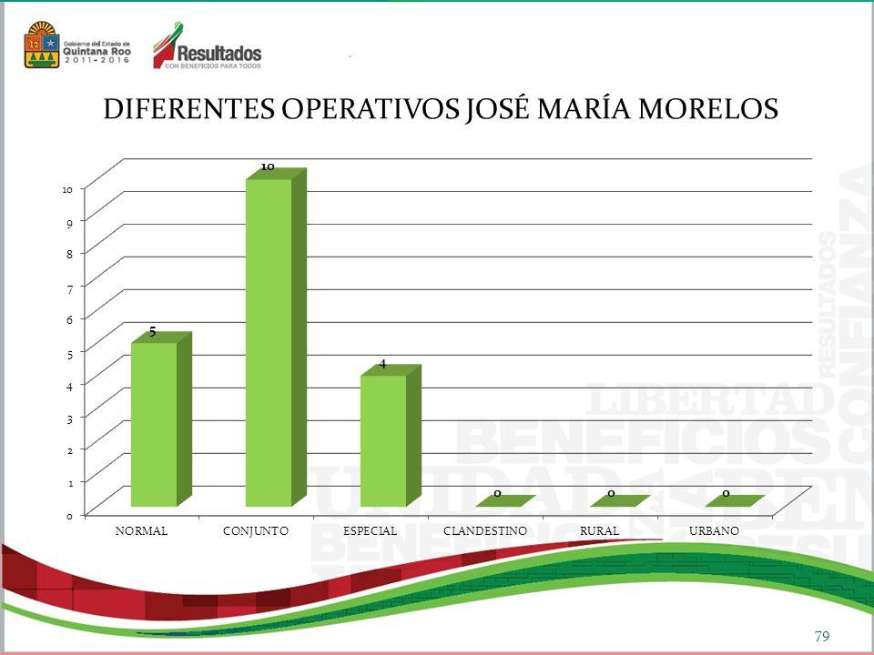 DIFERENTES OPERATIVOS JOSÉ MARÍA MORELOS 79