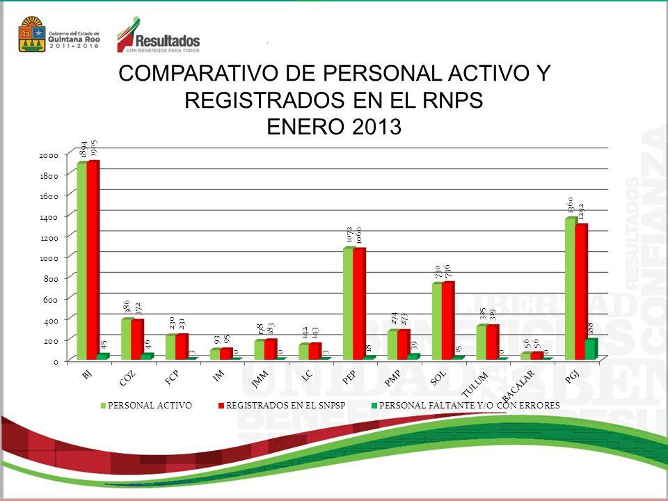 COMPARATIVO DE PERSONAL ACTIVO Y REGISTRADOS EN EL RNPS ENERO 2013