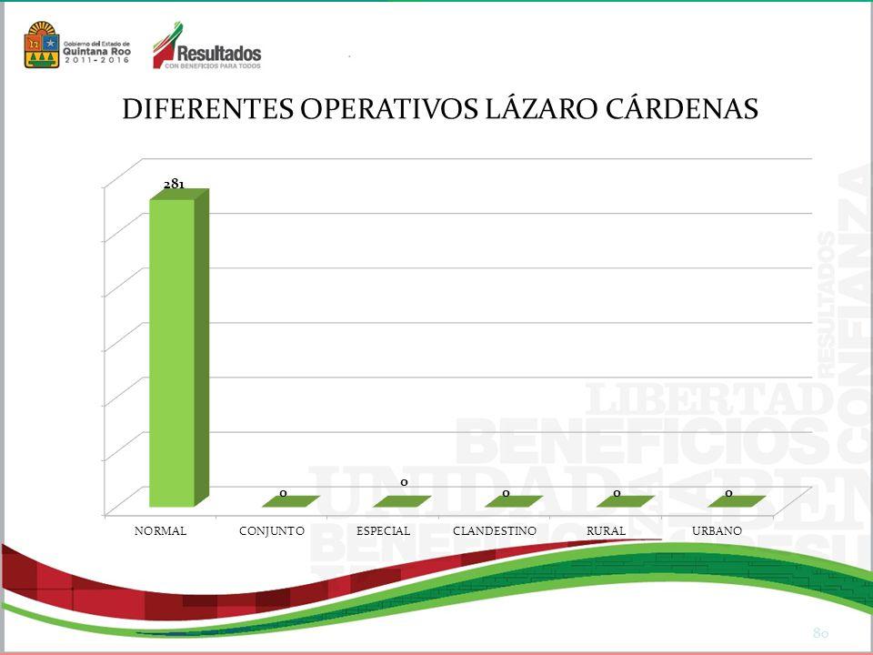 80 DIFERENTES OPERATIVOS LÁZARO CÁRDENAS