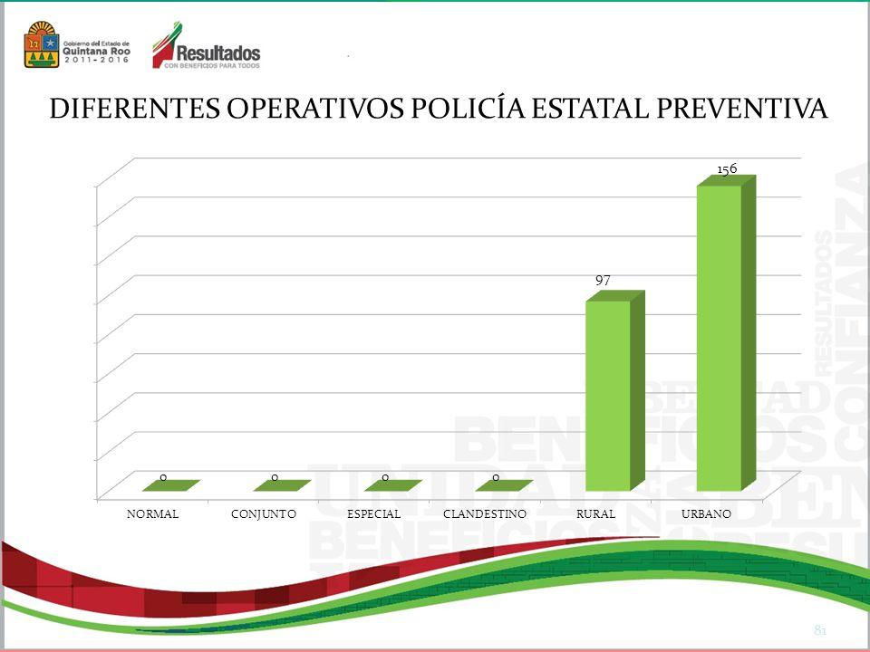 81 DIFERENTES OPERATIVOS POLICÍA ESTATAL PREVENTIVA