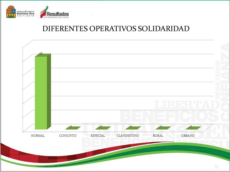 83 DIFERENTES OPERATIVOS SOLIDARIDAD