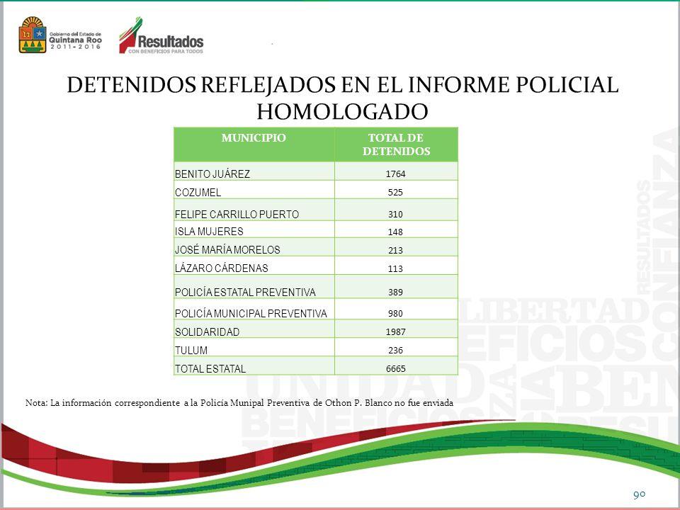 DETENIDOS REFLEJADOS EN EL INFORME POLICIAL HOMOLOGADO 90 MUNICIPIOTOTAL DE DETENIDOS BENITO JUÁREZ 1764 COZUMEL 525 FELIPE CARRILLO PUERTO 310 ISLA MUJERES 148 JOSÉ MARÍA MORELOS 213 LÁZARO CÁRDENAS 113 POLICÍA ESTATAL PREVENTIVA 389 POLICÍA MUNICIPAL PREVENTIVA 980 SOLIDARIDAD 1987 TULUM 236 TOTAL ESTATAL 6665 Nota: La información correspondiente a la Policía Munipal Preventiva de Othon P.