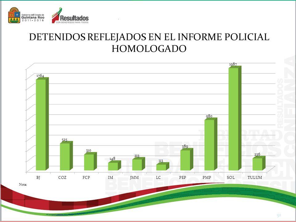 91 DETENIDOS REFLEJADOS EN EL INFORME POLICIAL HOMOLOGADO Nota: