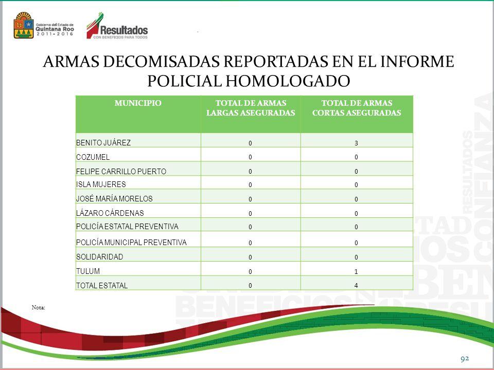 ARMAS DECOMISADAS REPORTADAS EN EL INFORME POLICIAL HOMOLOGADO 92 Nota: MUNICIPIOTOTAL DE ARMAS LARGAS ASEGURADAS TOTAL DE ARMAS CORTAS ASEGURADAS BENITO JUÁREZ 03 COZUMEL 00 FELIPE CARRILLO PUERTO 00 ISLA MUJERES 00 JOSÉ MARÍA MORELOS 00 LÁZARO CÁRDENAS 00 POLICÍA ESTATAL PREVENTIVA 00 POLICÍA MUNICIPAL PREVENTIVA 00 SOLIDARIDAD 00 TULUM 01 TOTAL ESTATAL 04