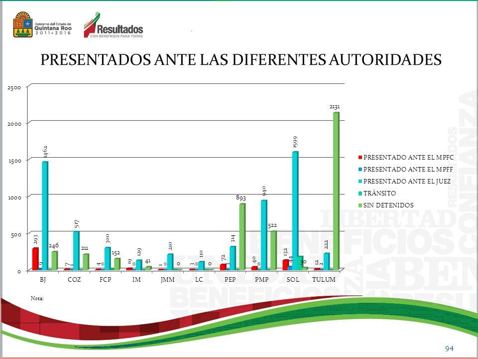 PRESENTADOS ANTE LAS DIFERENTES AUTORIDADES 94 Nota: