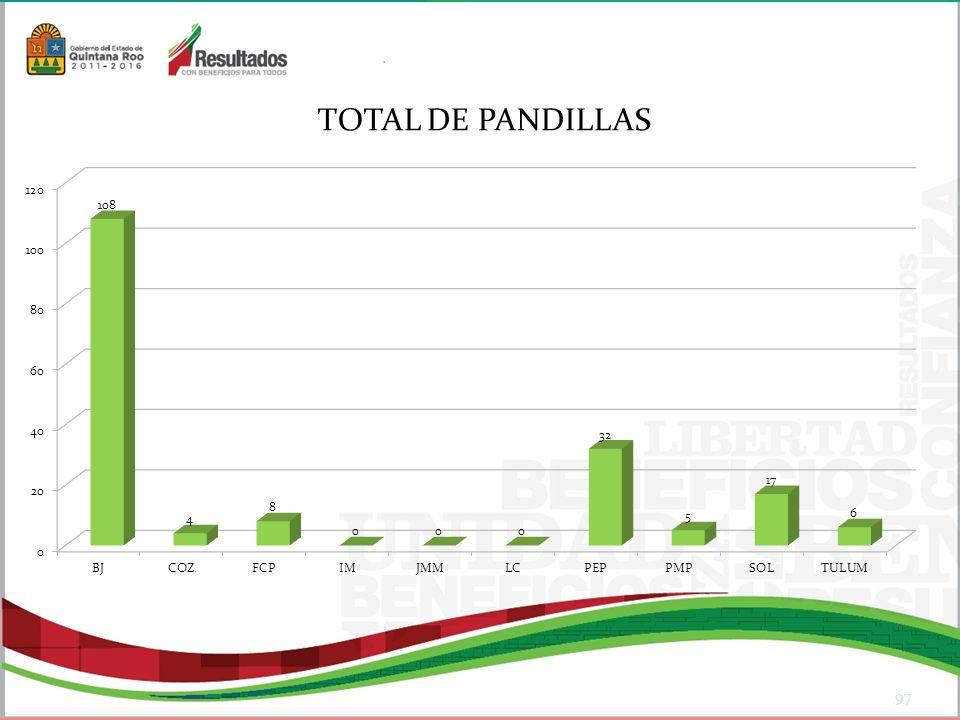 97 TOTAL DE PANDILLAS
