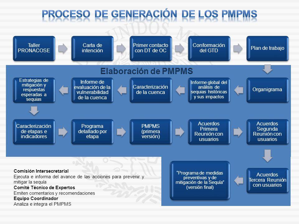 Taller PRONACOSE Carta de intención Primer contacto con DT de OC Conformación del GTD Plan de trabajoOrganigrama Informe global del análisis de sequia