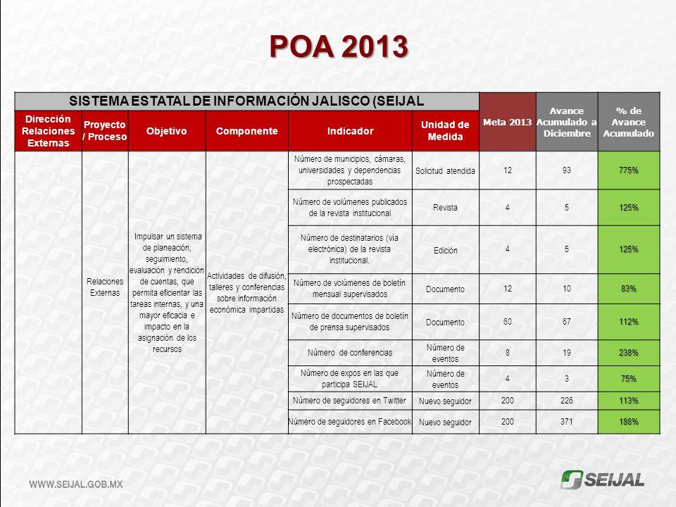 POA 2013 SISTEMA ESTATAL DE INFORMACIÓN JALISCO (SEIJAL Meta 2013 Avance Acumulado a Diciembre % de Avance Acumulado Dirección Relaciones Externas Pro