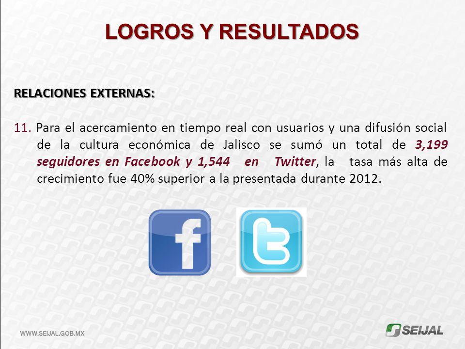 LOGROS Y RESULTADOS RELACIONES EXTERNAS: 11. Para el acercamiento en tiempo real con usuarios y una difusión social de la cultura económica de Jalisco