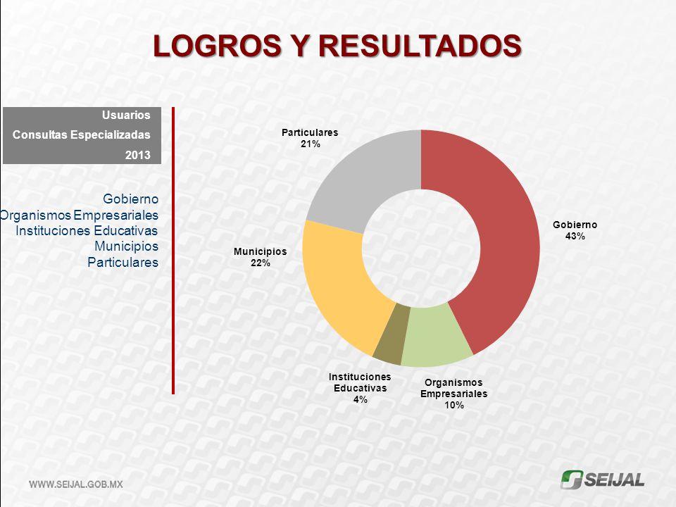 LOGROS Y RESULTADOS Gobierno Organismos Empresariales Instituciones Educativas Municipios Particulares Usuarios Consultas Especializadas 2013