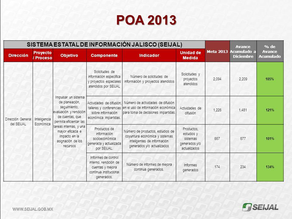 SISTEMA ESTATAL DE INFORMACIÓN JALISCO (SEIJAL) Meta 2013 Avance Acumulado a Diciembre % de Avance Acumulado Dirección Proyecto / Proceso ObjetivoComp