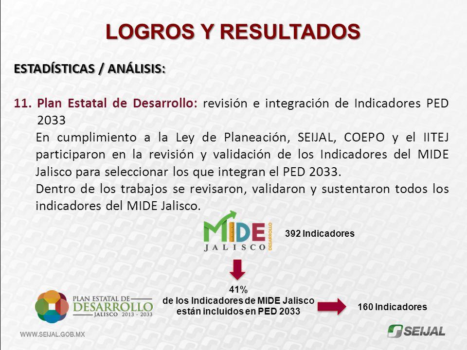 LOGROS Y RESULTADOS ESTADÍSTICAS / ANÁLISIS: 11.Plan Estatal de Desarrollo: revisión e integración de Indicadores PED 2033 En cumplimiento a la Ley de