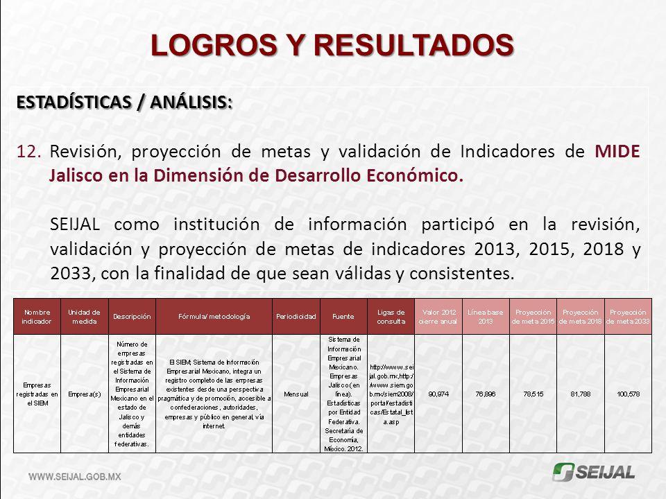 LOGROS Y RESULTADOS ESTADÍSTICAS / ANÁLISIS: 12.Revisión, proyección de metas y validación de Indicadores de MIDE Jalisco en la Dimensión de Desarroll