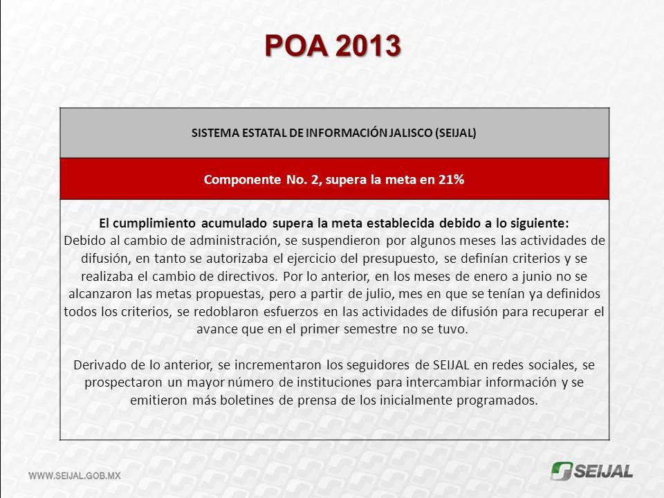 SISTEMA ESTATAL DE INFORMACIÓN JALISCO (SEIJAL) Componente No. 2, supera la meta en 21% El cumplimiento acumulado supera la meta establecida debido a