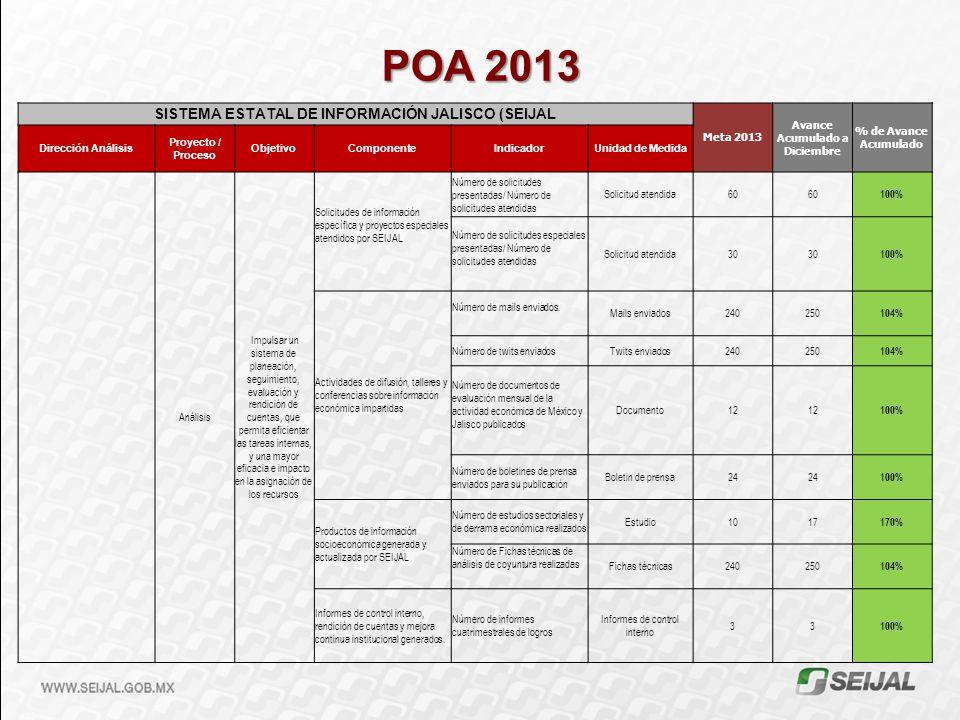 POA 2013 SISTEMA ESTATAL DE INFORMACIÓN JALISCO (SEIJAL Meta 2013 Avance Acumulado a Diciembre % de Avance Acumulado Dirección Análisis Proyecto / Pro