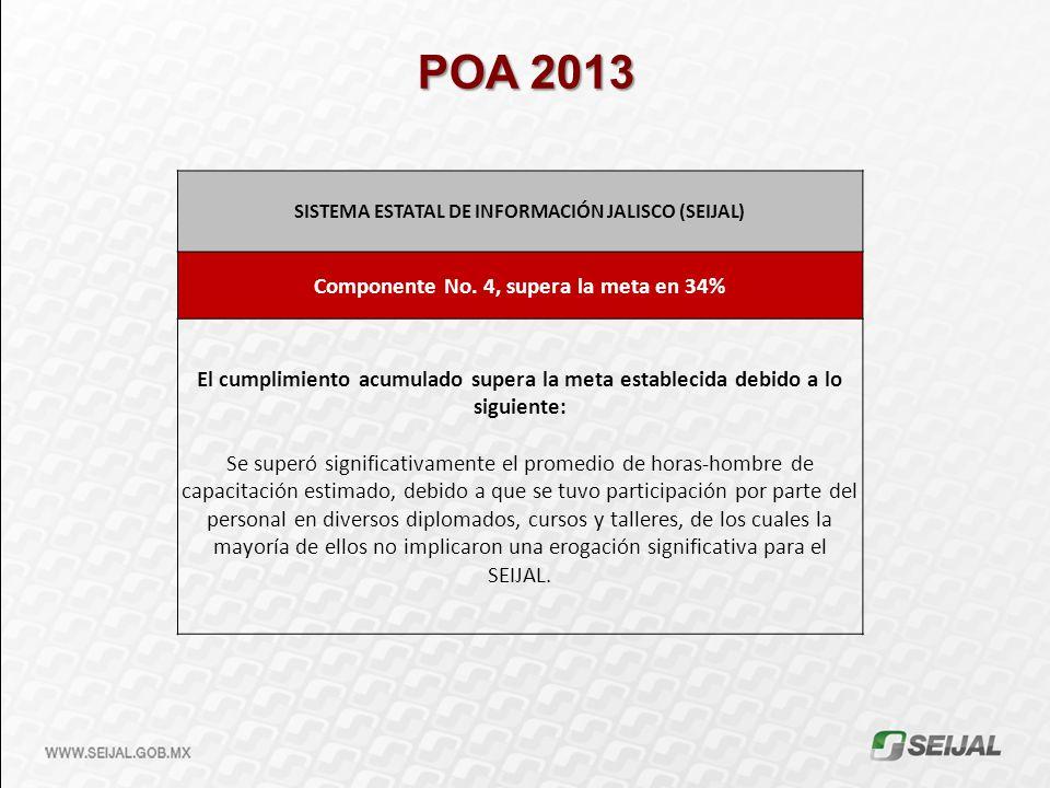 POA 2013 SISTEMA ESTATAL DE INFORMACIÓN JALISCO (SEIJAL) Componente No. 4, supera la meta en 34% El cumplimiento acumulado supera la meta establecida