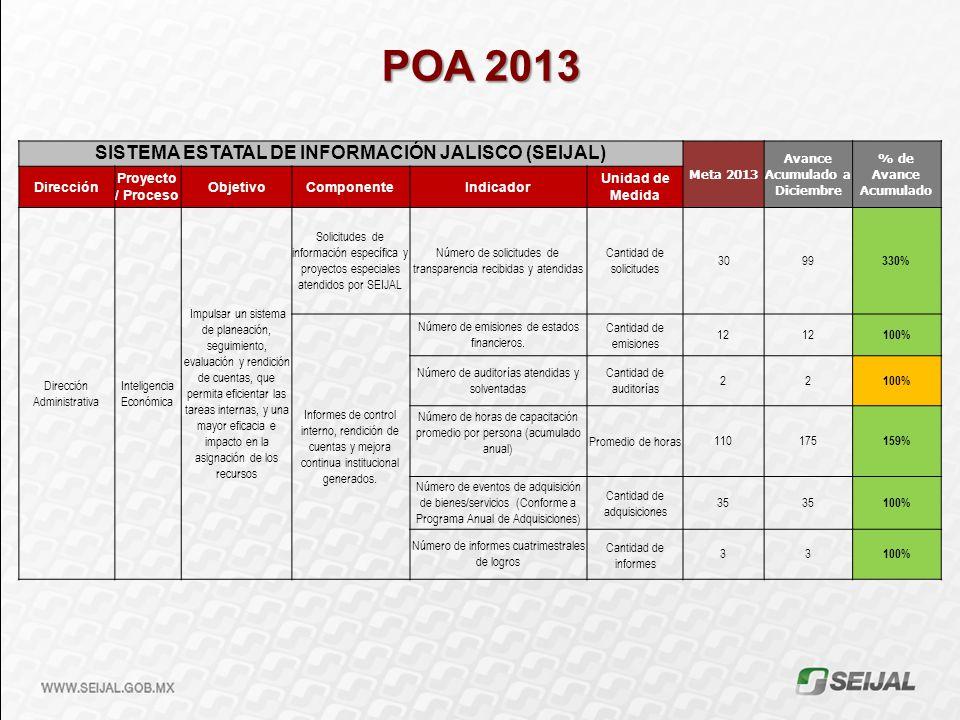 POA 2013 SISTEMA ESTATAL DE INFORMACIÓN JALISCO (SEIJAL) Meta 2013 Avance Acumulado a Diciembre % de Avance Acumulado Dirección Proyecto / Proceso Obj