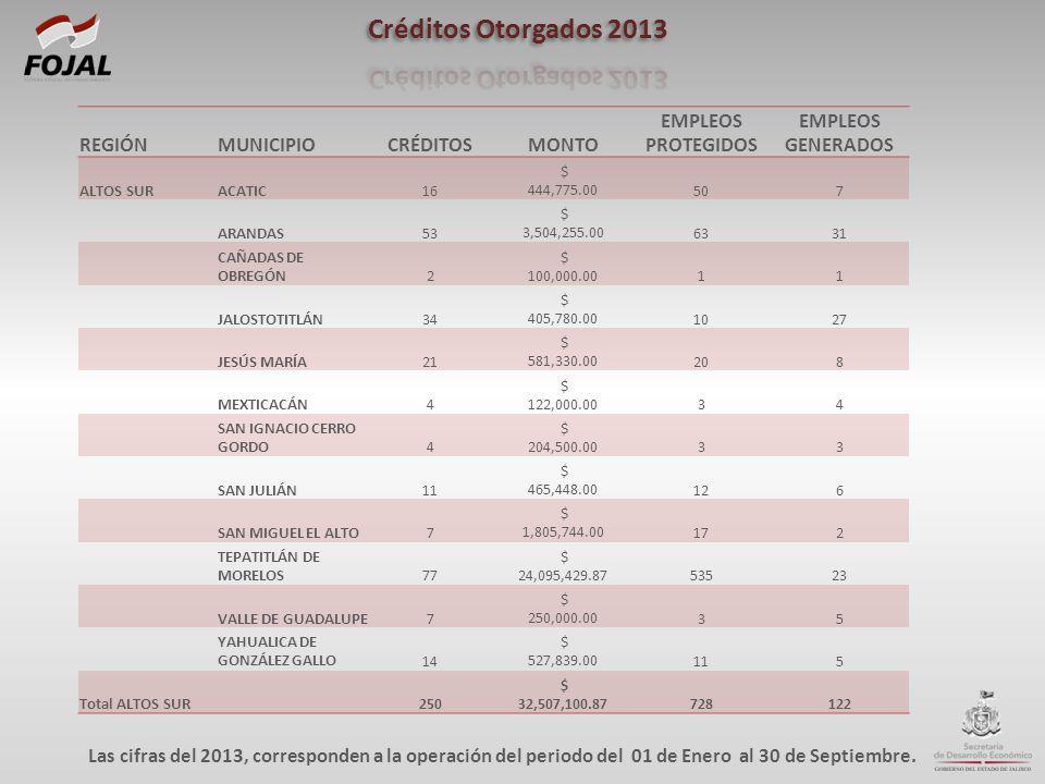 REGIÓNMUNICIPIOCRÉDITOSMONTO EMPLEOS PROTEGIDOS EMPLEOS GENERADOS ALTOS SURACATIC16 $ 444,775.00507 ARANDAS53 $ 3,504,255.006331 CAÑADAS DE OBREGÓN2 $