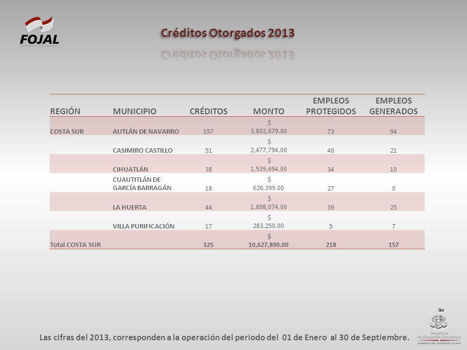 REGIÓNMUNICIPIOCRÉDITOSMONTO EMPLEOS PROTEGIDOS EMPLEOS GENERADOS COSTA SURAUTLÁN DE NAVARRO157 $ 3,802,679.007394 CASIMIRO CASTILLO51 $ 2,477,794.004