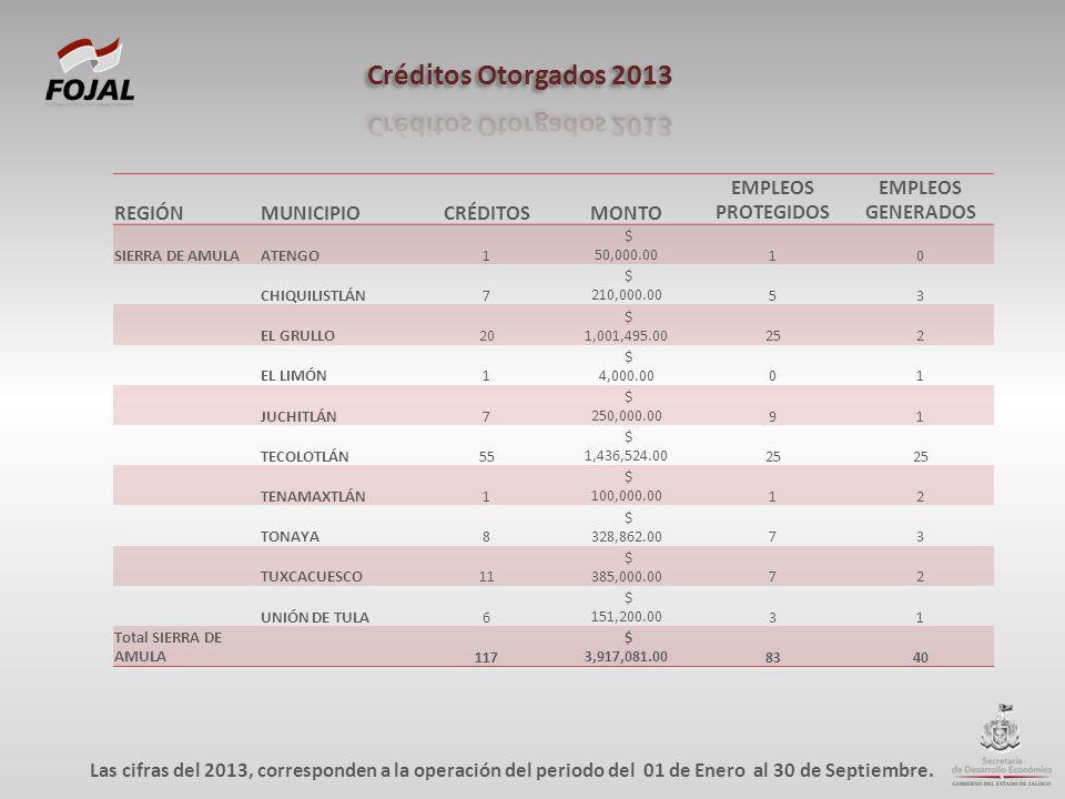 REGIÓNMUNICIPIOCRÉDITOSMONTO EMPLEOS PROTEGIDOS EMPLEOS GENERADOS SIERRA DE AMULAATENGO1 $ 50,000.0010 CHIQUILISTLÁN7 $ 210,000.0053 EL GRULLO20 $ 1,0