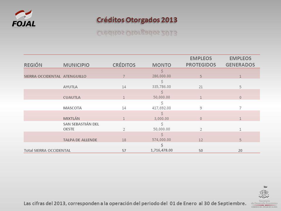 REGIÓNMUNICIPIOCRÉDITOSMONTO EMPLEOS PROTEGIDOS EMPLEOS GENERADOS SIERRA OCCIDENTALATENGUILLO7 $ 286,000.0051 AYUTLA14 $ 335,786.00215 CUAUTLA1 $ 50,0