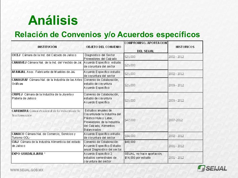 Relación de Convenios y/o Acuerdos específicos
