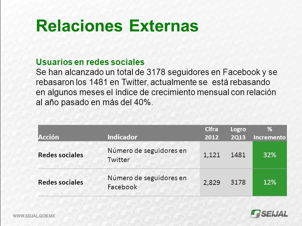 Usuarios en redes sociales Se han alcanzado un total de 3178 seguidores en Facebook y se rebasaron los 1481 en Twitter, actualmente se está rebasando en algunos meses el índice de crecimiento mensual con relación al año pasado en más del 40%.