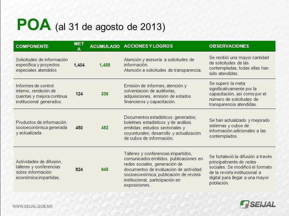 POA (al 31 de agosto de 2013) COMPONENTE MET A ACUMULADOACCIONES Y LOGROSOBSERVACIONES Solicitudes de información específica y proyectos especiales at