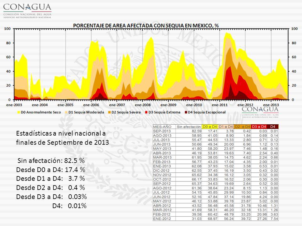 Estadísticas a nivel nacional a finales de Septiembre de 2013 Sin afectación: 82.5 % Desde D0 a D4: 17.4 % Desde D1 a D4: 3.7 % Desde D2 a D4: 0.4 % Desde D3 a D4: 0.03% D4: 0.01%