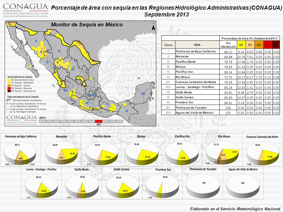 Porcentaje de área (%) Septiembre2013 ClaveRHA Sin afectación D0D1D2D3D4 IPenínsula de Baja California 88.115.246.000.650.00 IINoroeste 69.8922.707.410.00 IIIPacífico Norte 79.7917.462.750.00 IVBalsas 78.5821.420.00 VPacífico Sur 89.1610.840.00 VIRío Bravo 72.7319.176.171.750.120.06 VIICuencas Centrales del Norte 78.2617.843.900.00 VIIILerma - Santiago - Pacífico 88.1610.331.510.00 IXGolfo Norte 92.814.492.700.00 XGolfo Centro 85.6314.370.00 XIFrontera Sur 96.813.190.00 XIIPenínsula de Yucatán 1000.00 XIIIAguas del Valle de México 1000.00 Porcentaje de área con sequía en las Regiones Hidrológico Administrativas (CONAGUA) Septiembre 2013 Elaborado en el Servicio Meteorológico Nacional