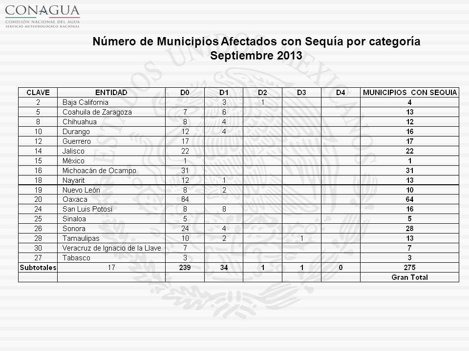 Número de Municipios Afectados con Sequía por categoría Septiembre 2013