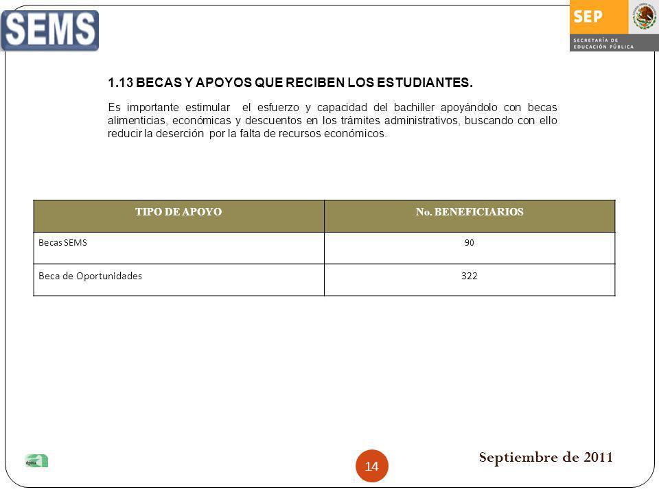 Septiembre de 2011 TIPO DE APOYONo. BENEFICIARIOS Becas SEMS90 Beca de Oportunidades322 1.13 BECAS Y APOYOS QUE RECIBEN LOS ESTUDIANTES. Es importante