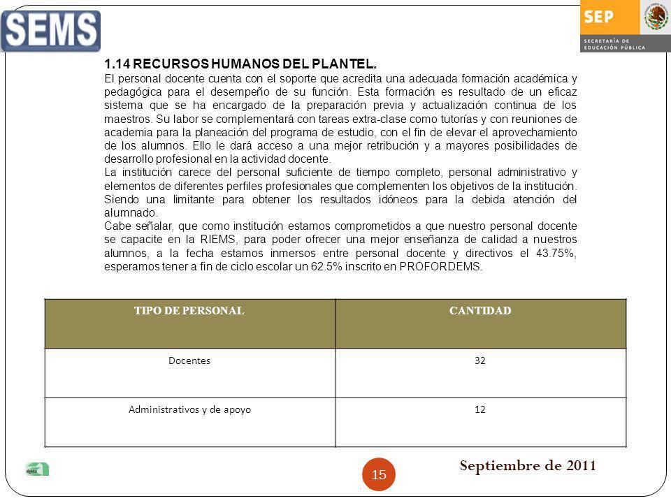Septiembre de 2011 TIPO DE PERSONALCANTIDAD Docentes32 Administrativos y de apoyo12 1.14 RECURSOS HUMANOS DEL PLANTEL. El personal docente cuenta con
