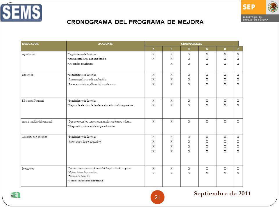 Septiembre de 2011 INDICADORACCIONESCRONOGRAMA ASONDE Aprobación *Seguimiento de Tutorías *Incrementar la tasa de aprobación * Asesorías académicas XX