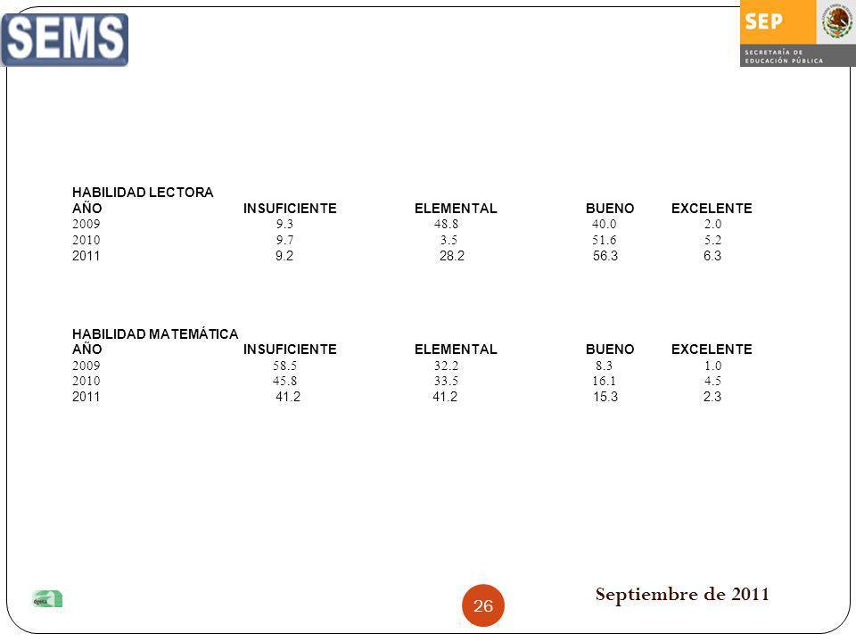 Septiembre de 2011 HABILIDAD LECTORA AÑOINSUFICIENTEELEMENTALBUENOEXCELENTE 2009 9.3 48.8 40.0 2.0 2010 9.7 3.5 51.6 5.2 2011 9.2 28.2 56.3 6.3 HABILI