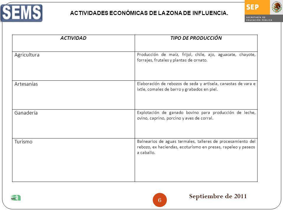Septiembre de 2011 ACTIVIDADTIPO DE PRODUCCIÓN Agricultura Producción de maíz, frijol, chile, ajo, aguacate, chayote, forrajes, frutales y plantas de