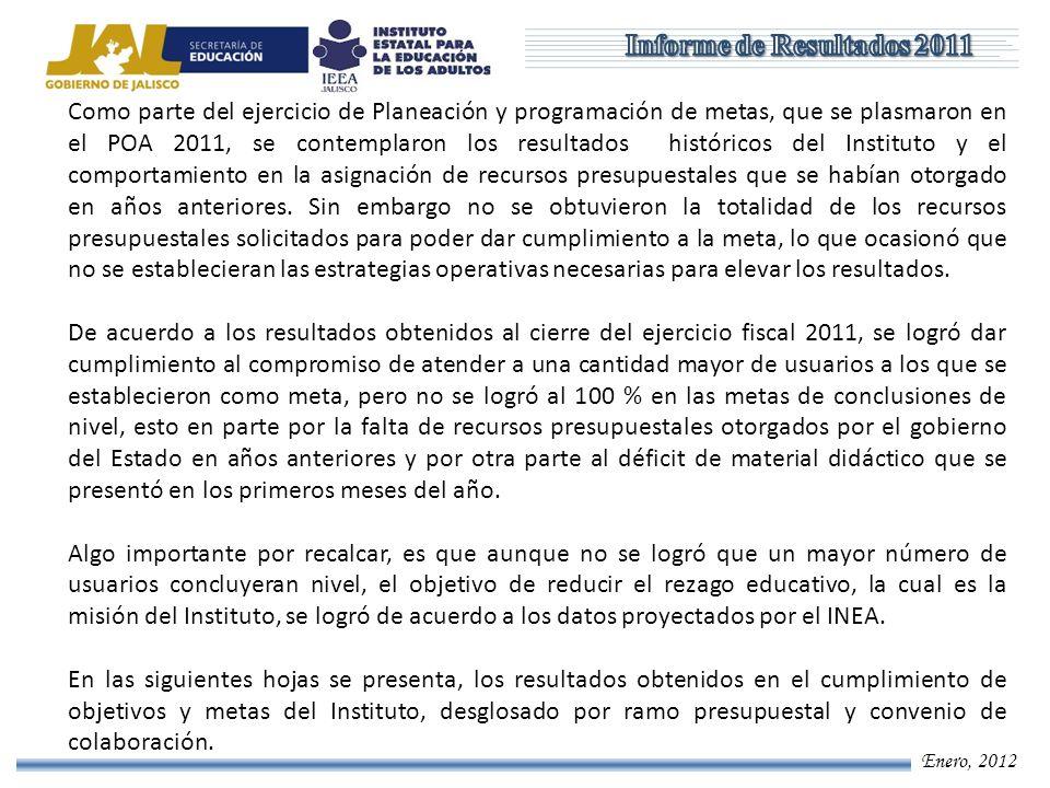 Enero, 2012 Meta - Logro POA 2011 Total Educandos atendidos MetaLogroCumplimiento Educandos atendidos en Alfabetización 6,92612,287177% Educandos atendidos en Primaria 21,66222,456104% Educandos atendidos en Secundaria 59,14167,662114% Total87,729102,405117%