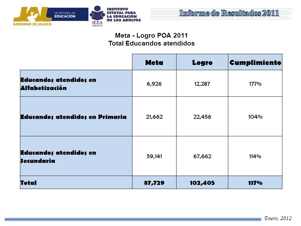 Enero, 2012 Meta - Logro POA 2011 Total Educandos atendidos MetaLogroCumplimiento Educandos atendidos en Alfabetización 6,92612,287177% Educandos aten
